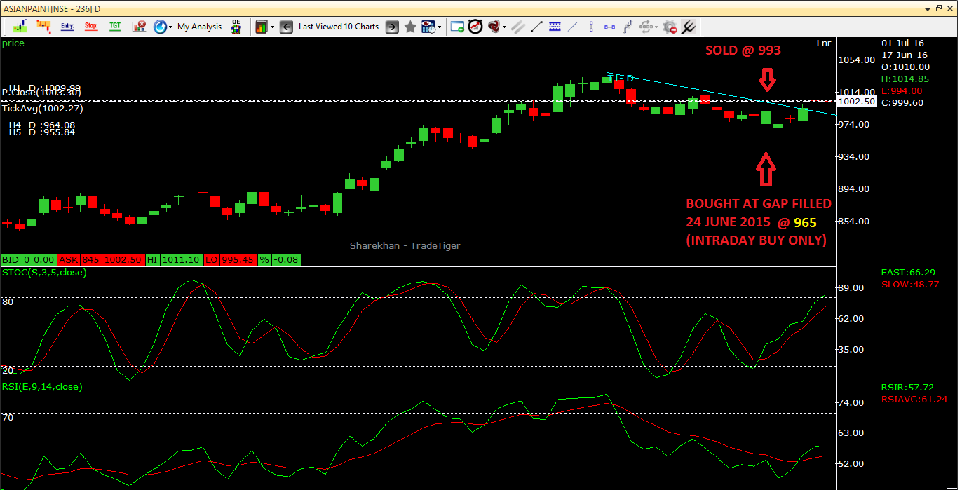 Swing Trading Asian Paints