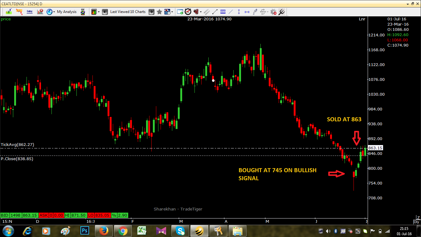 Swing Trading in Ceat Ltd